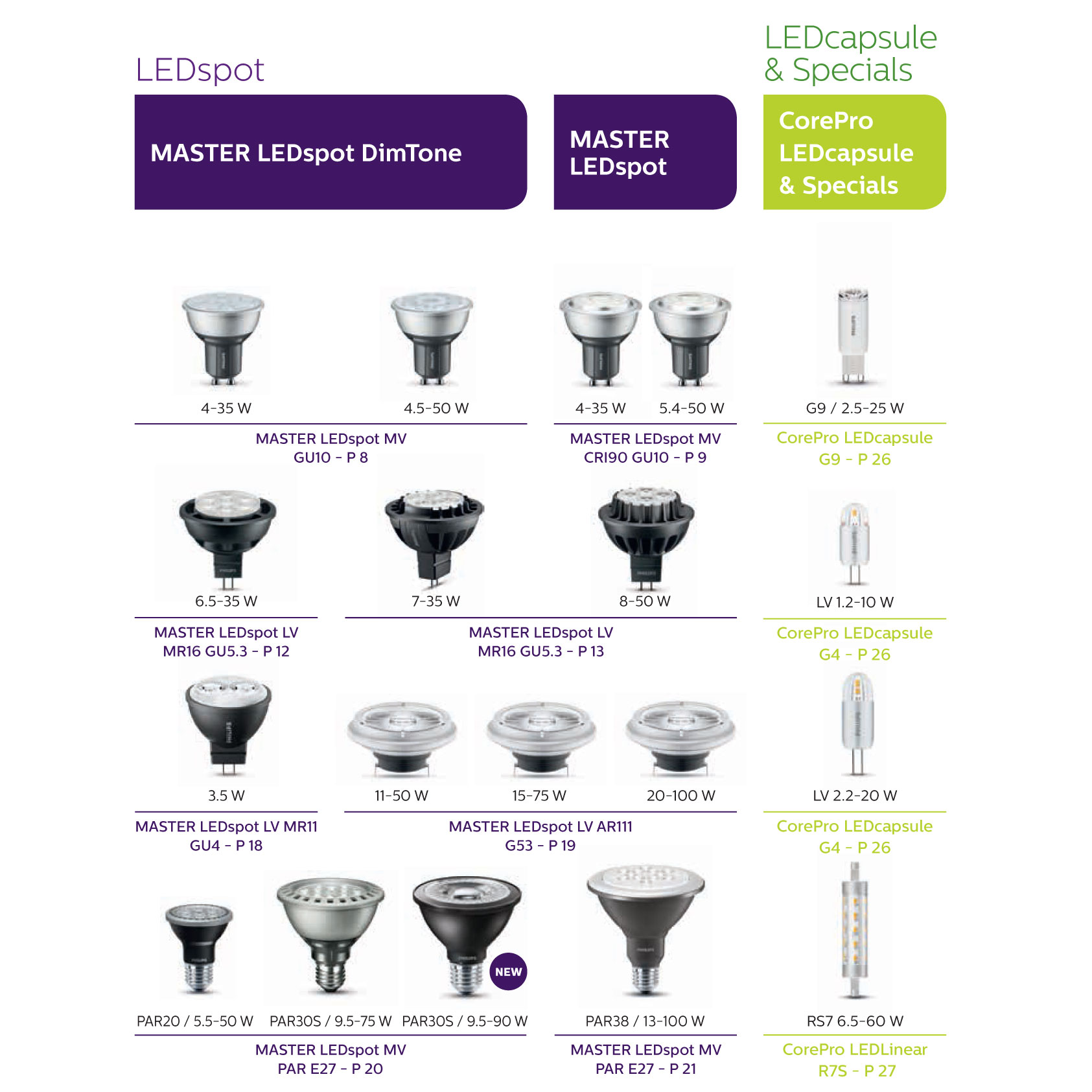 Philips LED spots